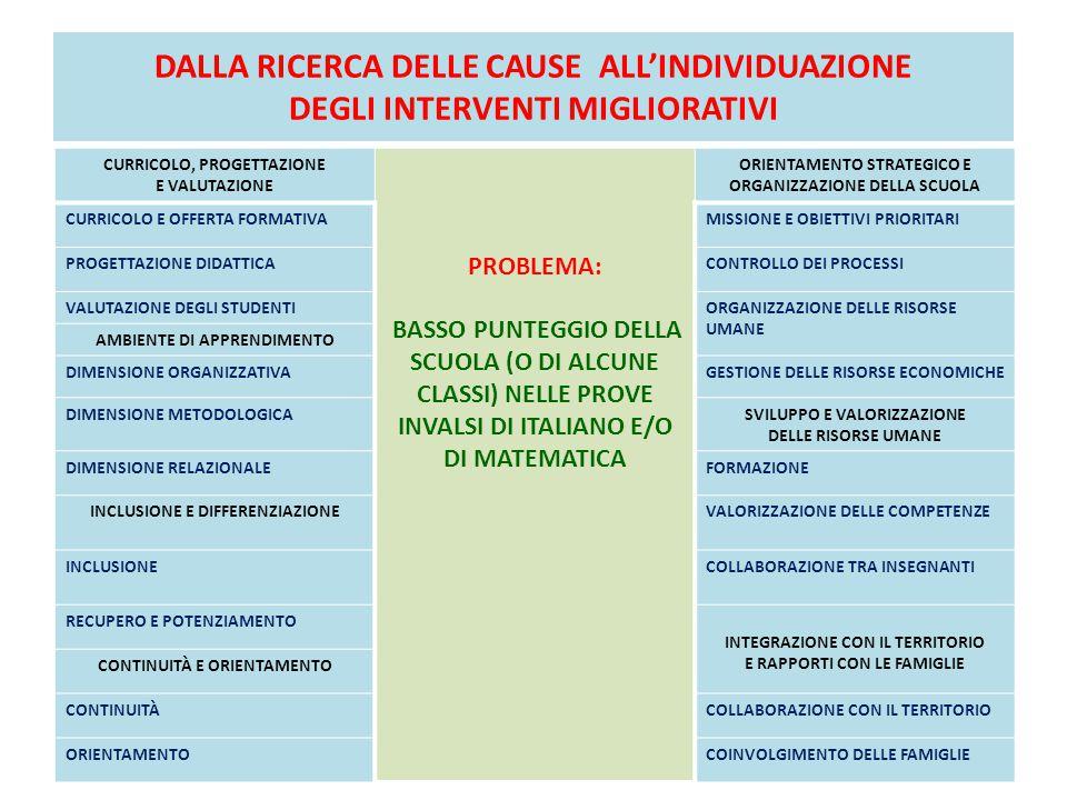 DALLA RICERCA DELLE CAUSE ALL'INDIVIDUAZIONE DEGLI INTERVENTI MIGLIORATIVI CURRICOLO, PROGETTAZIONE E VALUTAZIONE PROBLEMA: BASSO PUNTEGGIO DELLA SCUOLA (O DI ALCUNE CLASSI) NELLE PROVE INVALSI DI ITALIANO E/O DI MATEMATICA ORIENTAMENTO STRATEGICO E ORGANIZZAZIONE DELLA SCUOLA CURRICOLO E OFFERTA FORMATIVAMISSIONE E OBIETTIVI PRIORITARI PROGETTAZIONE DIDATTICACONTROLLO DEI PROCESSI VALUTAZIONE DEGLI STUDENTIORGANIZZAZIONE DELLE RISORSE UMANE AMBIENTE DI APPRENDIMENTO DIMENSIONE ORGANIZZATIVAGESTIONE DELLE RISORSE ECONOMICHE DIMENSIONE METODOLOGICASVILUPPO E VALORIZZAZIONE DELLE RISORSE UMANE DIMENSIONE RELAZIONALEFORMAZIONE INCLUSIONE E DIFFERENZIAZIONEVALORIZZAZIONE DELLE COMPETENZE INCLUSIONECOLLABORAZIONE TRA INSEGNANTI RECUPERO E POTENZIAMENTO INTEGRAZIONE CON IL TERRITORIO E RAPPORTI CON LE FAMIGLIE CONTINUITÀ E ORIENTAMENTO CONTINUITÀCOLLABORAZIONE CON IL TERRITORIO ORIENTAMENTOCOINVOLGIMENTO DELLE FAMIGLIE