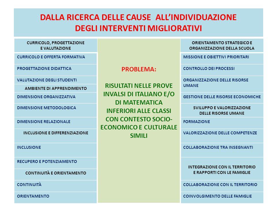 DALLA RICERCA DELLE CAUSE ALL'INDIVIDUAZIONE DEGLI INTERVENTI MIGLIORATIVI CURRICOLO, PROGETTAZIONE E VALUTAZIONE PROBLEMA: RISULTATI NELLE PROVE INVALSI DI ITALIANO E/O DI MATEMATICA INFERIORI ALLE CLASSI CON CONTESTO SOCIO- ECONOMICO E CULTURALE SIMILI ORIENTAMENTO STRATEGICO E ORGANIZZAZIONE DELLA SCUOLA CURRICOLO E OFFERTA FORMATIVAMISSIONE E OBIETTIVI PRIORITARI PROGETTAZIONE DIDATTICACONTROLLO DEI PROCESSI VALUTAZIONE DEGLI STUDENTIORGANIZZAZIONE DELLE RISORSE UMANE AMBIENTE DI APPRENDIMENTO DIMENSIONE ORGANIZZATIVAGESTIONE DELLE RISORSE ECONOMICHE DIMENSIONE METODOLOGICASVILUPPO E VALORIZZAZIONE DELLE RISORSE UMANE DIMENSIONE RELAZIONALEFORMAZIONE INCLUSIONE E DIFFERENZIAZIONEVALORIZZAZIONE DELLE COMPETENZE INCLUSIONECOLLABORAZIONE TRA INSEGNANTI RECUPERO E POTENZIAMENTO INTEGRAZIONE CON IL TERRITORIO E RAPPORTI CON LE FAMIGLIE CONTINUITÀ E ORIENTAMENTO CONTINUITÀCOLLABORAZIONE CON IL TERRITORIO ORIENTAMENTOCOINVOLGIMENTO DELLE FAMIGLIE