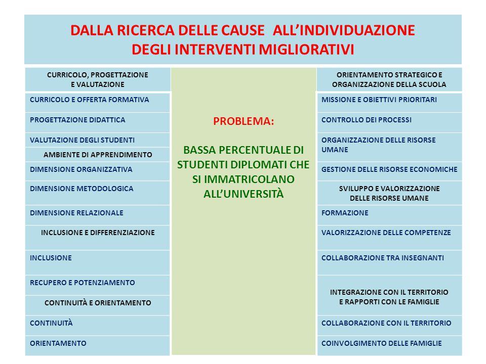 DALLA RICERCA DELLE CAUSE ALL'INDIVIDUAZIONE DEGLI INTERVENTI MIGLIORATIVI CURRICOLO, PROGETTAZIONE E VALUTAZIONE PROBLEMA: BASSA PERCENTUALE DI STUDENTI DIPLOMATI CHE SI IMMATRICOLANO ALL'UNIVERSITÀ ORIENTAMENTO STRATEGICO E ORGANIZZAZIONE DELLA SCUOLA CURRICOLO E OFFERTA FORMATIVAMISSIONE E OBIETTIVI PRIORITARI PROGETTAZIONE DIDATTICACONTROLLO DEI PROCESSI VALUTAZIONE DEGLI STUDENTIORGANIZZAZIONE DELLE RISORSE UMANE AMBIENTE DI APPRENDIMENTO DIMENSIONE ORGANIZZATIVAGESTIONE DELLE RISORSE ECONOMICHE DIMENSIONE METODOLOGICASVILUPPO E VALORIZZAZIONE DELLE RISORSE UMANE DIMENSIONE RELAZIONALEFORMAZIONE INCLUSIONE E DIFFERENZIAZIONEVALORIZZAZIONE DELLE COMPETENZE INCLUSIONECOLLABORAZIONE TRA INSEGNANTI RECUPERO E POTENZIAMENTO INTEGRAZIONE CON IL TERRITORIO E RAPPORTI CON LE FAMIGLIE CONTINUITÀ E ORIENTAMENTO CONTINUITÀCOLLABORAZIONE CON IL TERRITORIO ORIENTAMENTOCOINVOLGIMENTO DELLE FAMIGLIE