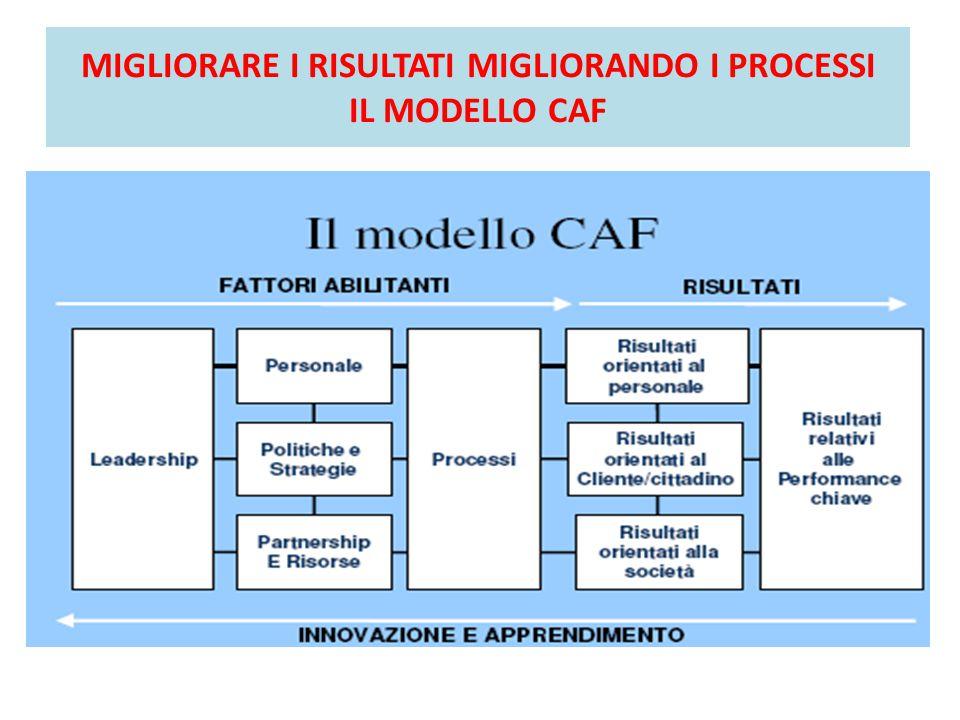 MIGLIORARE I RISULTATI MIGLIORANDO I PROCESSI IL MODELLO CAF