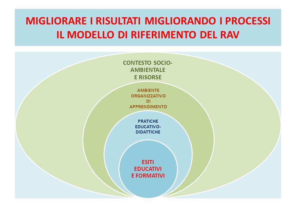 DALLA RICERCA DELLE CAUSE ALL'INDIVIDUAZIONE DEGLI INTERVENTI MIGLIORATIVI CURRICOLO, PROGETTAZIONE E VALUTAZIONE PROBLEMA: ELEVATA VARIANZA TRA LE CLASSI ORIENTAMENTO STRATEGICO E ORGANIZZAZIONE DELLA SCUOLA CURRICOLO E OFFERTA FORMATIVAMISSIONE E OBIETTIVI PRIORITARI PROGETTAZIONE DIDATTICACONTROLLO DEI PROCESSI VALUTAZIONE DEGLI STUDENTIORGANIZZAZIONE DELLE RISORSE UMANE AMBIENTE DI APPRENDIMENTO DIMENSIONE ORGANIZZATIVAGESTIONE DELLE RISORSE ECONOMICHE DIMENSIONE METODOLOGICASVILUPPO E VALORIZZAZIONE DELLE RISORSE UMANE DIMENSIONE RELAZIONALEFORMAZIONE INCLUSIONE E DIFFERENZIAZIONEVALORIZZAZIONE DELLE COMPETENZE INCLUSIONECOLLABORAZIONE TRA INSEGNANTI RECUPERO E POTENZIAMENTO INTEGRAZIONE CON IL TERRITORIO E RAPPORTI CON LE FAMIGLIE CONTINUITÀ E ORIENTAMENTO CONTINUITÀCOLLABORAZIONE CON IL TERRITORIO ORIENTAMENTOCOINVOLGIMENTO DELLE FAMIGLIE