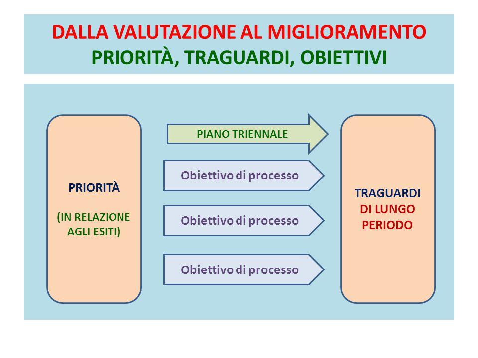 DALLA VALUTAZIONE AL MIGLIORAMENTO PRIORITÀ, TRAGUARDI, OBIETTIVI PRIORITÀ (IN RELAZIONE AGLI ESITI) TRAGUARDI DI LUNGO PERIODO PIANO TRIENNALE Obiettivo di processo