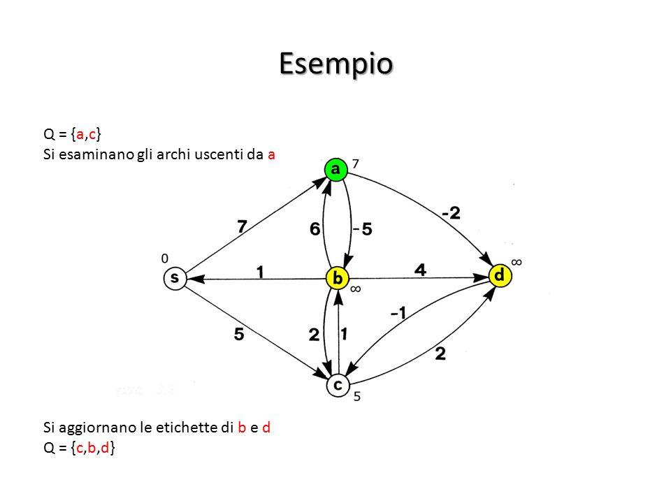 Esempio Si esaminano gli archi uscenti da a Si aggiornano le etichette di b e d Q = {c,b,d}