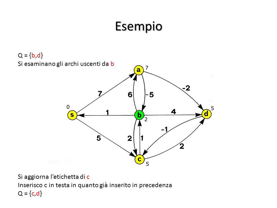 Esempio Si esaminano gli archi uscenti da b Si aggiorna l'etichetta di c Inserisco c in testa in quanto già inserito in precedenza Q = {c,d}