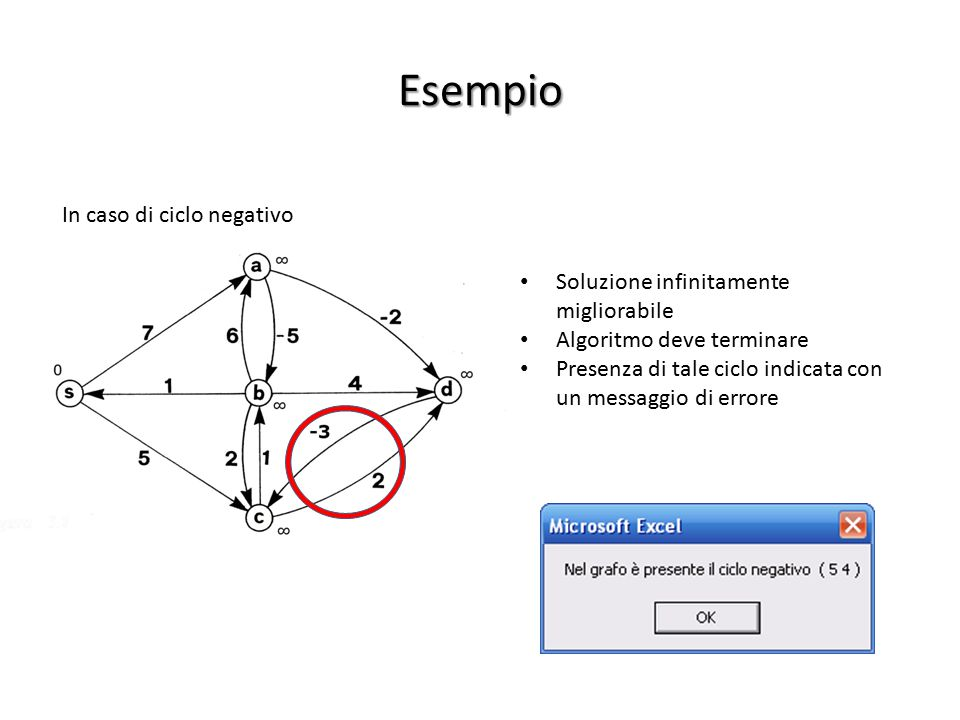Esempio In caso di ciclo negativo Soluzione infinitamente migliorabile Algoritmo deve terminare Presenza di tale ciclo indicata con un messaggio di er