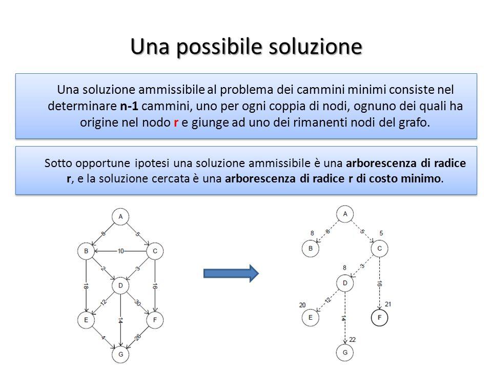 Una possibile soluzione Una soluzione ammissibile al problema dei cammini minimi consiste nel determinare n-1 cammini, uno per ogni coppia di nodi, og