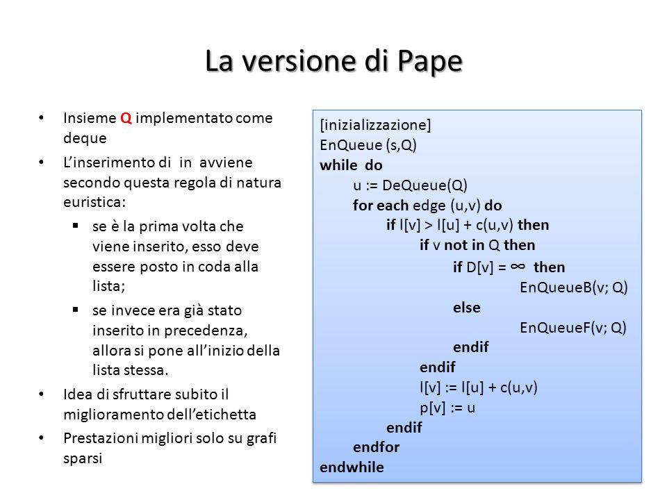 La versione di Pape Insieme Q implementato come deque L'inserimento di in avviene secondo questa regola di natura euristica:  se è la prima volta che
