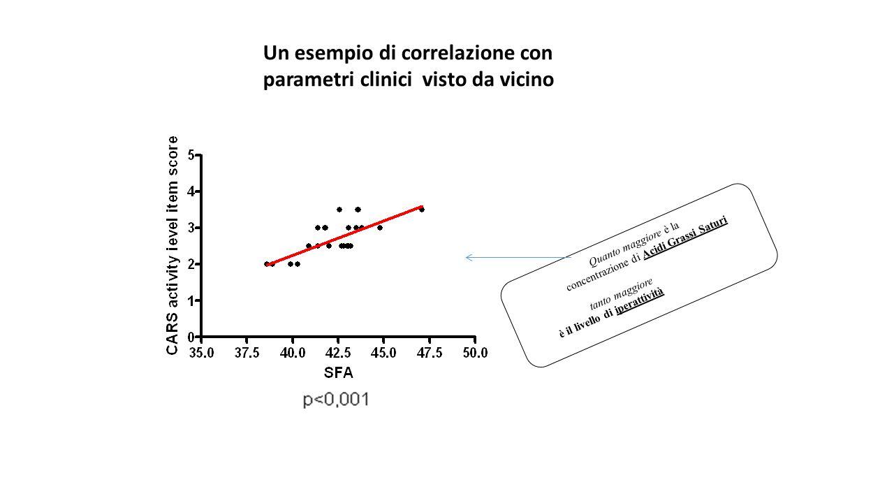 Quanto maggiore è la concentrazione di Acidi Grassi Saturi tanto maggiore è il livello di iperattività Un esempio di correlazione con parametri clinic