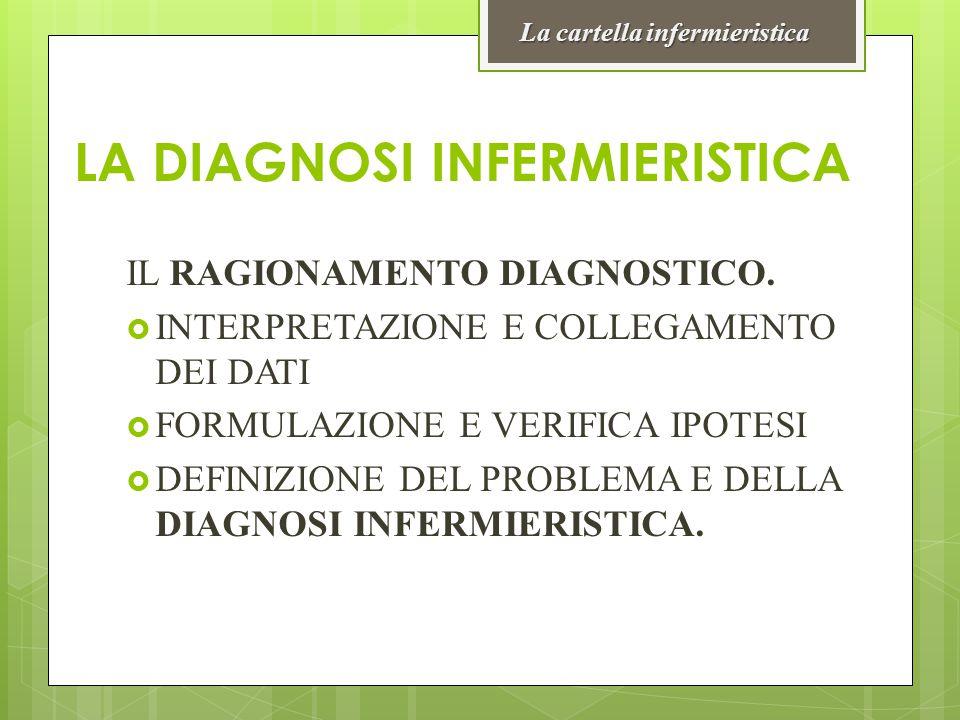 LA DIAGNOSI INFERMIERISTICA IL RAGIONAMENTO DIAGNOSTICO.  INTERPRETAZIONE E COLLEGAMENTO DEI DATI  FORMULAZIONE E VERIFICA IPOTESI  DEFINIZIONE DEL