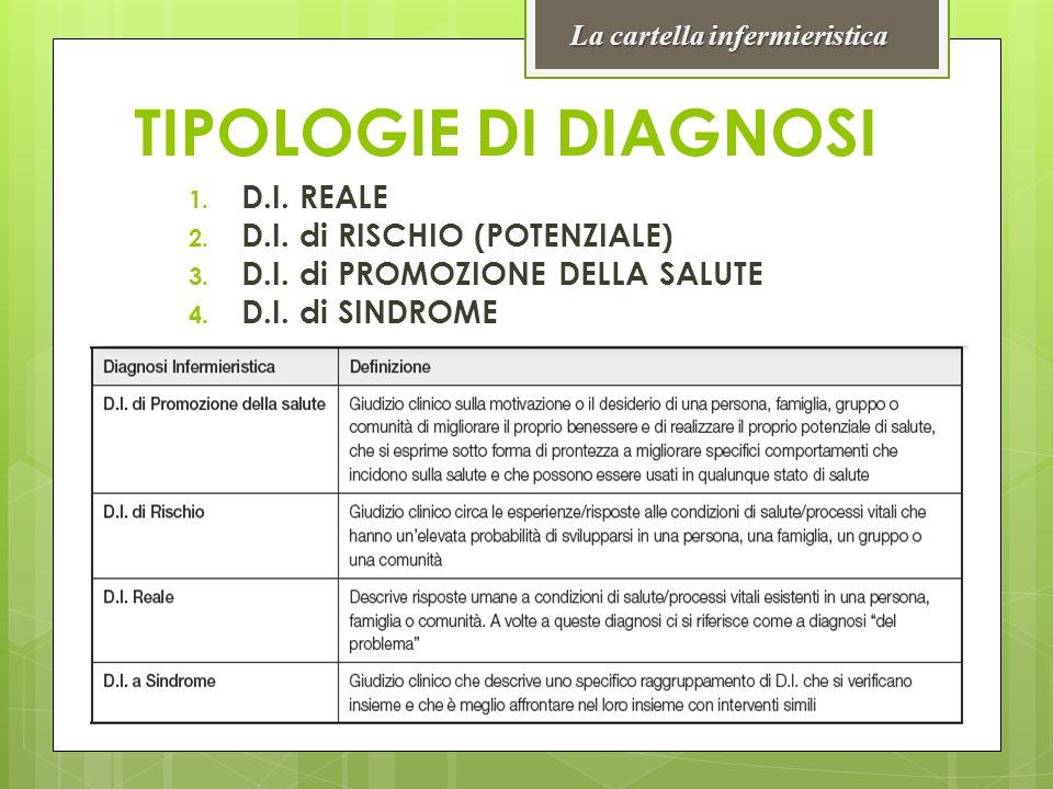 TIPOLOGIE DI DIAGNOSI 1. D.I. REALE 2. D.I. di RISCHIO (POTENZIALE) 3. D.I. di PROMOZIONE DELLA SALUTE 4. D.I. di SINDROME La cartella infermieristica