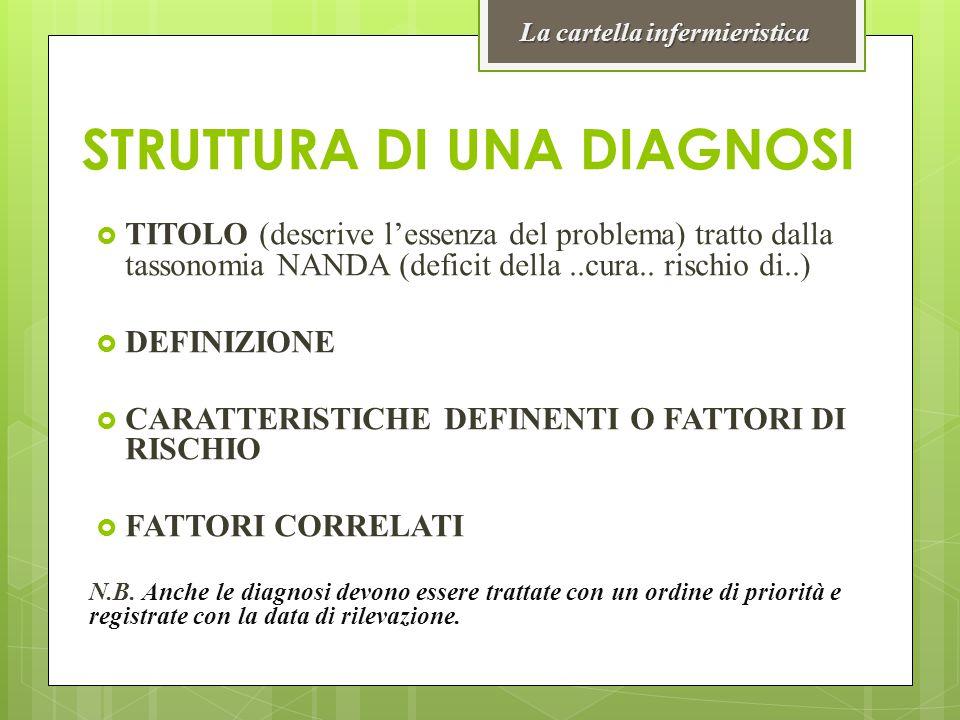 STRUTTURA DI UNA DIAGNOSI  TITOLO (descrive l'essenza del problema) tratto dalla tassonomia NANDA (deficit della..cura.. rischio di..)  DEFINIZIONE
