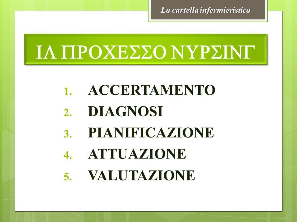 1. ACCERTAMENTO 2. DIAGNOSI 3. PIANIFICAZIONE 4. ATTUAZIONE 5. VALUTAZIONE La cartella infermieristica IL PROCESSO NURSING