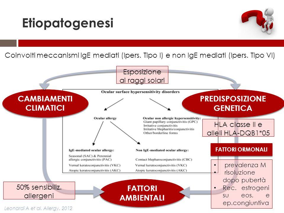 Etiopatogenesi CAMBIAMENTI CLIMATICI FATTORI AMBIENTALI PREDISPOSIZIONE GENETICA Esposizione ai raggi solari 50% sensibiliz. allergeni HLA classe II e