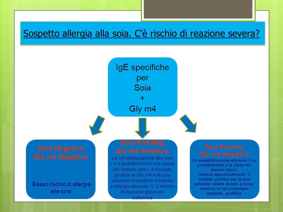 Sospetto allergia alla soia. C'è rischio di reazione severa? IgE specifiche per Soia + Gly m4 Soia Negativa Gly m4 Negativo Basso rischio di allergia