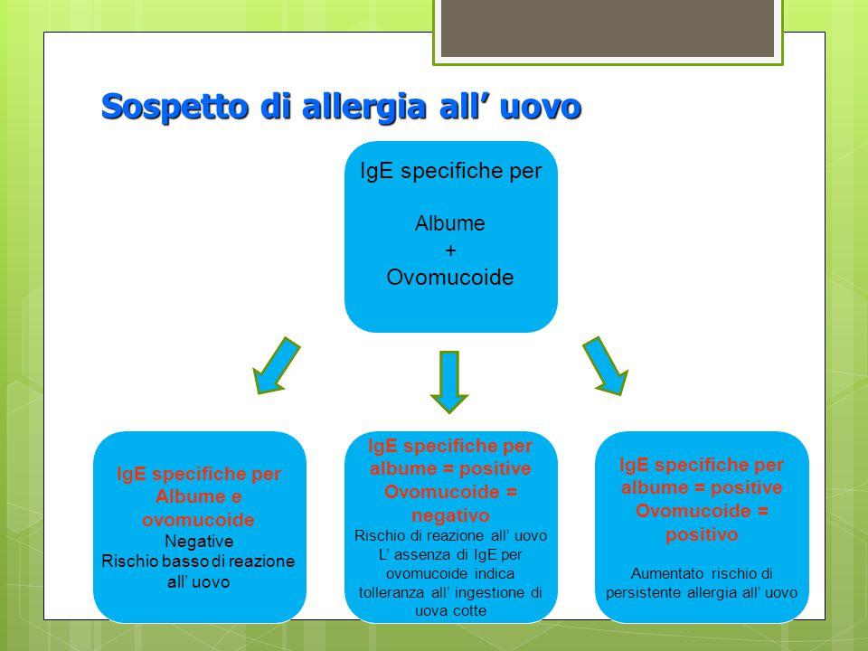 Sospetto di allergia all' uovo IgE specifiche per Albume + Ovomucoide IgE specifiche per Albume e ovomucoide Negative Rischio basso di reazione all' u