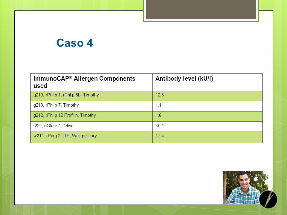 ImmunoCAP ® Allergen Components used Antibody level (kU/l) g213, rPhl p 1, rPhl p 5b, Timothy12.5 g210, rPhl p 7, Timothy1.1 g212, rPhl p 12 Profilin,