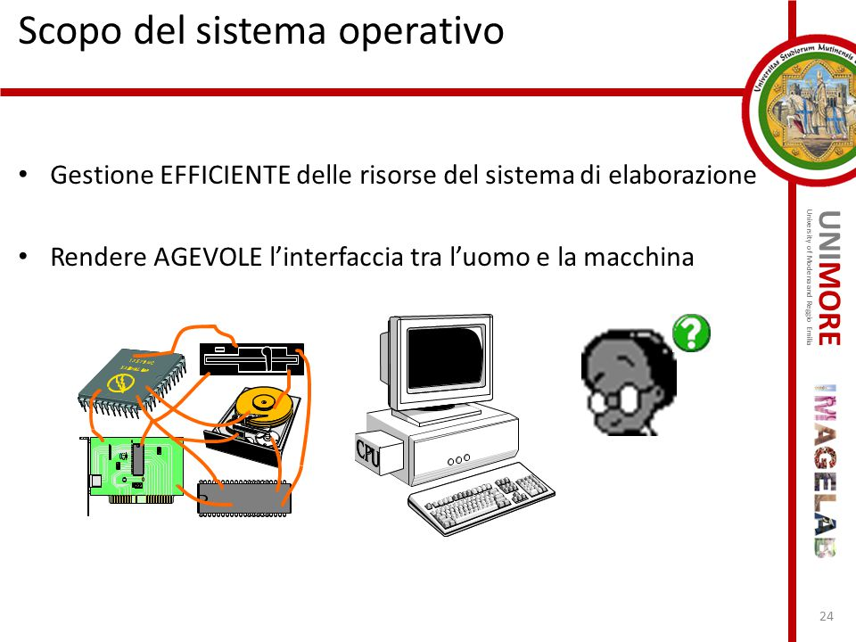 UNIMORE University of Modena and Reggio Emilia Scopo del sistema operativo Gestione EFFICIENTE delle risorse del sistema di elaborazione Rendere AGEVO