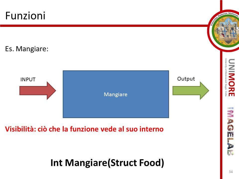 UNIMORE University of Modena and Reggio Emilia Funzioni Es. Mangiare: Visibilità: ciò che la funzione vede al suo interno 34 Mangiare Output INPUT Int