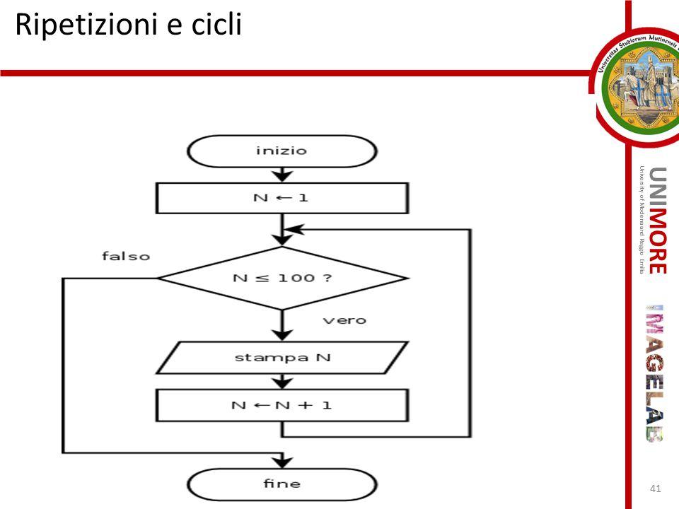 UNIMORE University of Modena and Reggio Emilia Ripetizioni e cicli 41 Stampa i numeri minori di 100