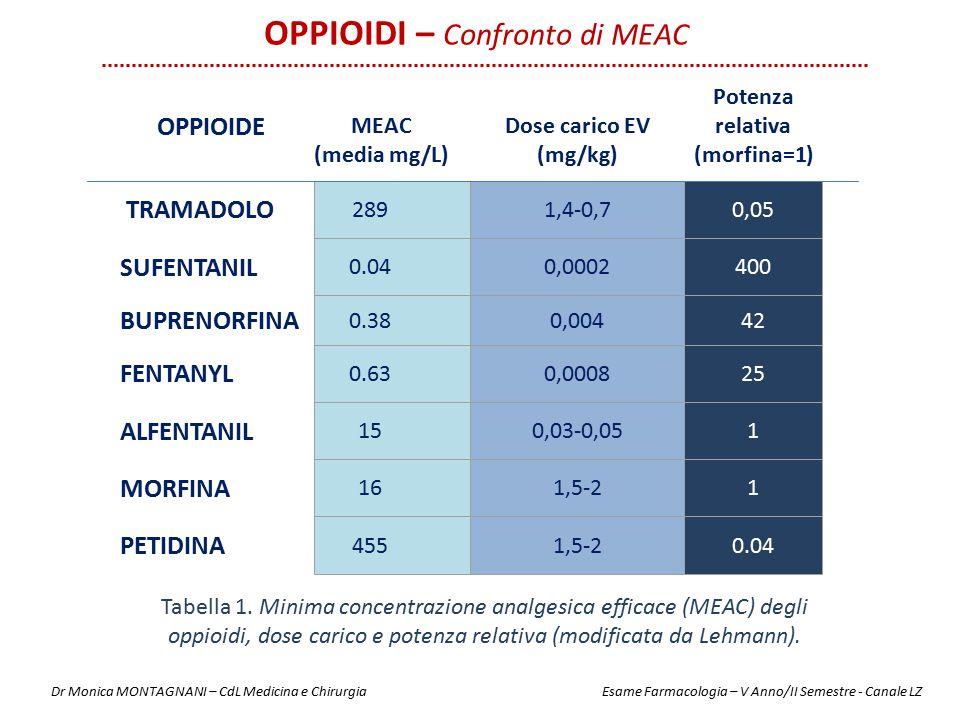 0,05 400 42 25 1 1 0.04 OPPIOIDE MEAC (media mg/L) Dose carico EV (mg/kg) Potenza relativa (morfina=1) TRAMADOLO 2891,4-0,7 SUFENTANIL 0.040,0002 BUPR