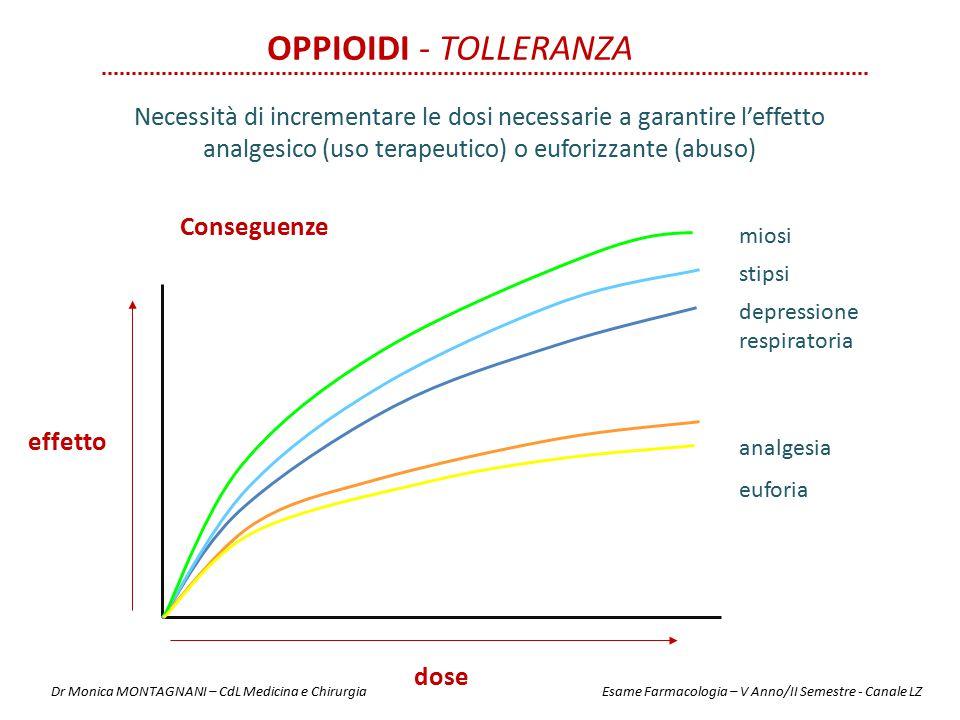 Necessità di incrementare le dosi necessarie a garantire l'effetto analgesico (uso terapeutico) o euforizzante (abuso) OPPIOIDI - TOLLERANZA Conseguen