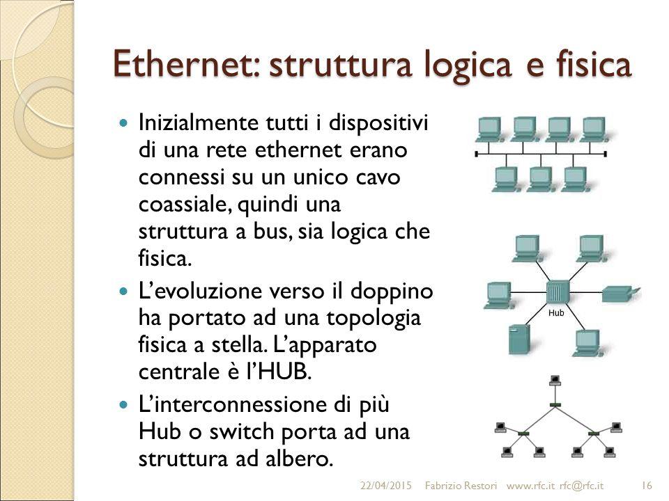 Ethernet: struttura logica e fisica Inizialmente tutti i dispositivi di una rete ethernet erano connessi su un unico cavo coassiale, quindi una strutt