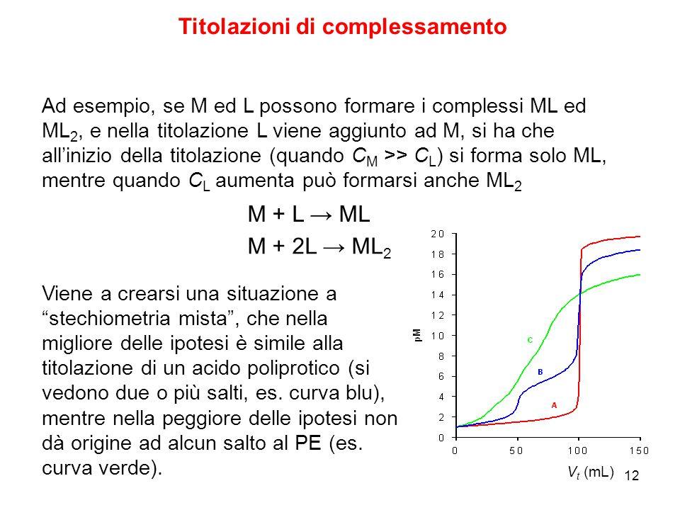 """12 Titolazioni di complessamento Viene a crearsi una situazione a """"stechiometria mista"""", che nella migliore delle ipotesi è simile alla titolazione di"""
