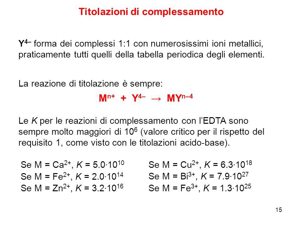 15 Titolazioni di complessamento M n+ + Y 4– → MY n–4 Le K per le reazioni di complessamento con l'EDTA sono sempre molto maggiori di 10 6 (valore cri