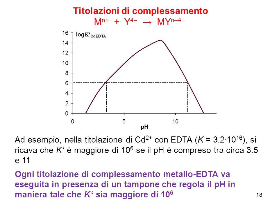 Titolazioni di complessamento M n+ + Y 4– → MY n–4 Ad esempio, nella titolazione di Cd 2+ con EDTA (K = 3.2 · 10 16 ), si ricava che K ' è maggiore di