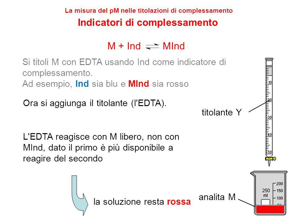 29 titolante Y analita M Ora si aggiunga il titolante (l'EDTA). L'EDTA reagisce con M libero, non con MInd, dato il primo è più disponibile a reagire