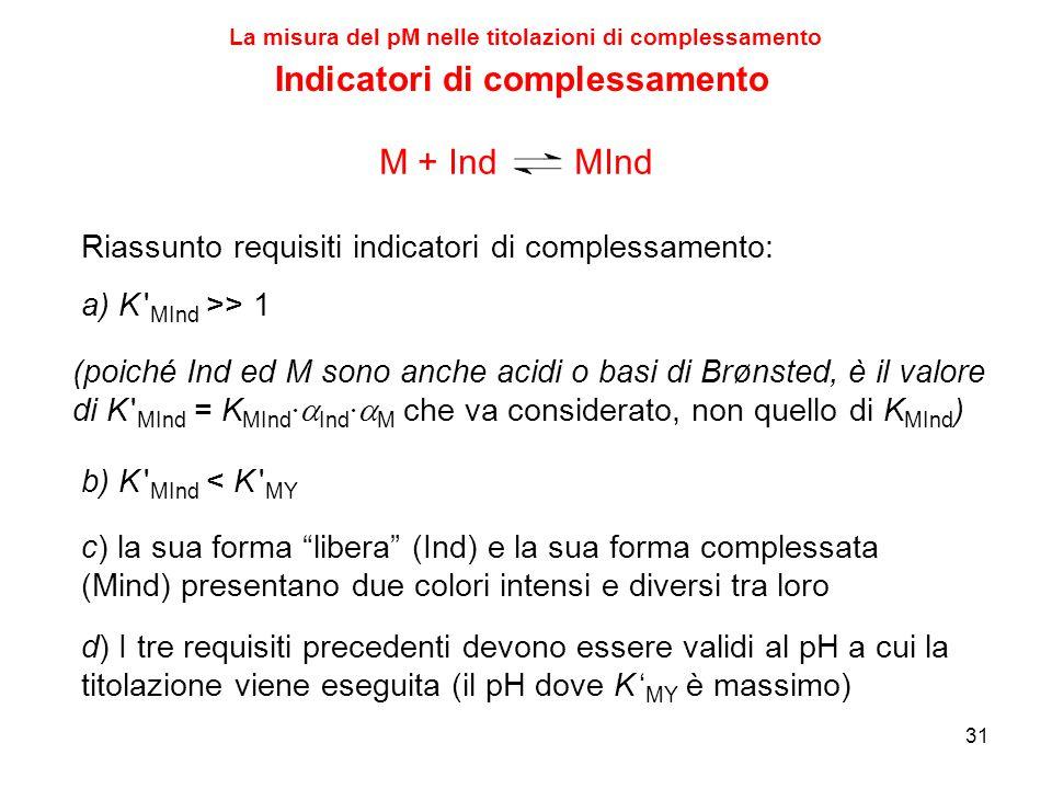 """31 Indicatori di complessamento c) la sua forma """"libera"""" (Ind) e la sua forma complessata (Mind) presentano due colori intensi e diversi tra loro a) K"""