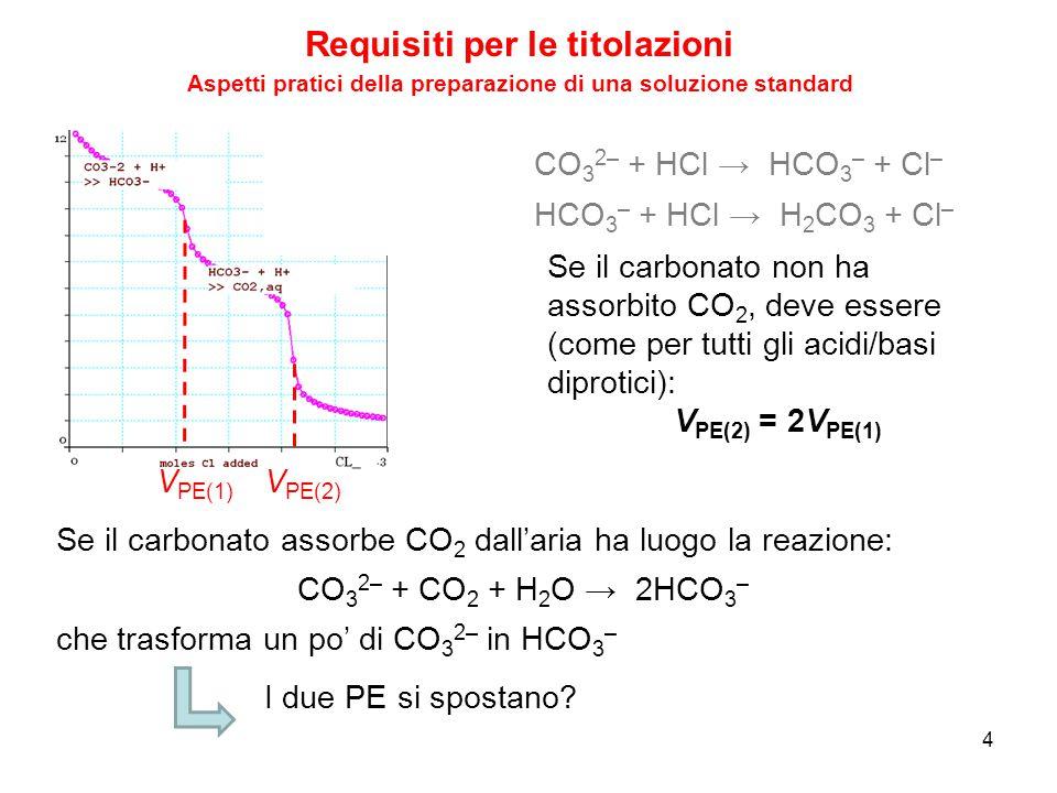 Requisiti per le titolazioni 5 Aspetti pratici della preparazione di una soluzione standard Ad esempio, si supponga che vi siano 100 molecole di CO 3 2– e che queste abbiano assorbito 10 molecole di CO 2.