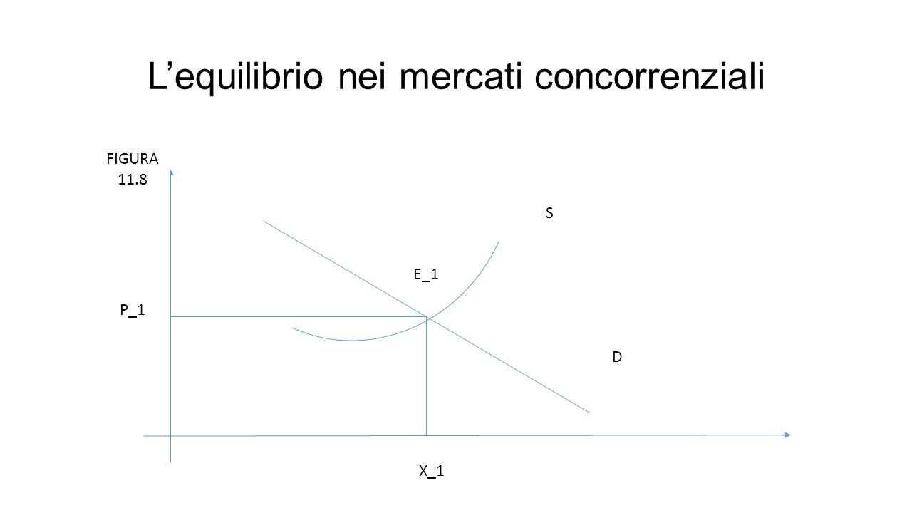 L'equilibrio nei mercati concorrenziali D S E_1 P_1 X_1 FIGURA 11.8