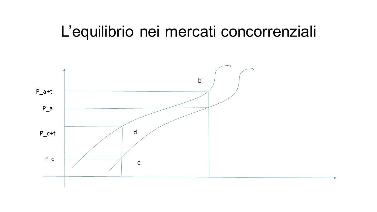 L'equilibrio nei mercati concorrenziali P_a+t P_a P_c+t P_c d c b