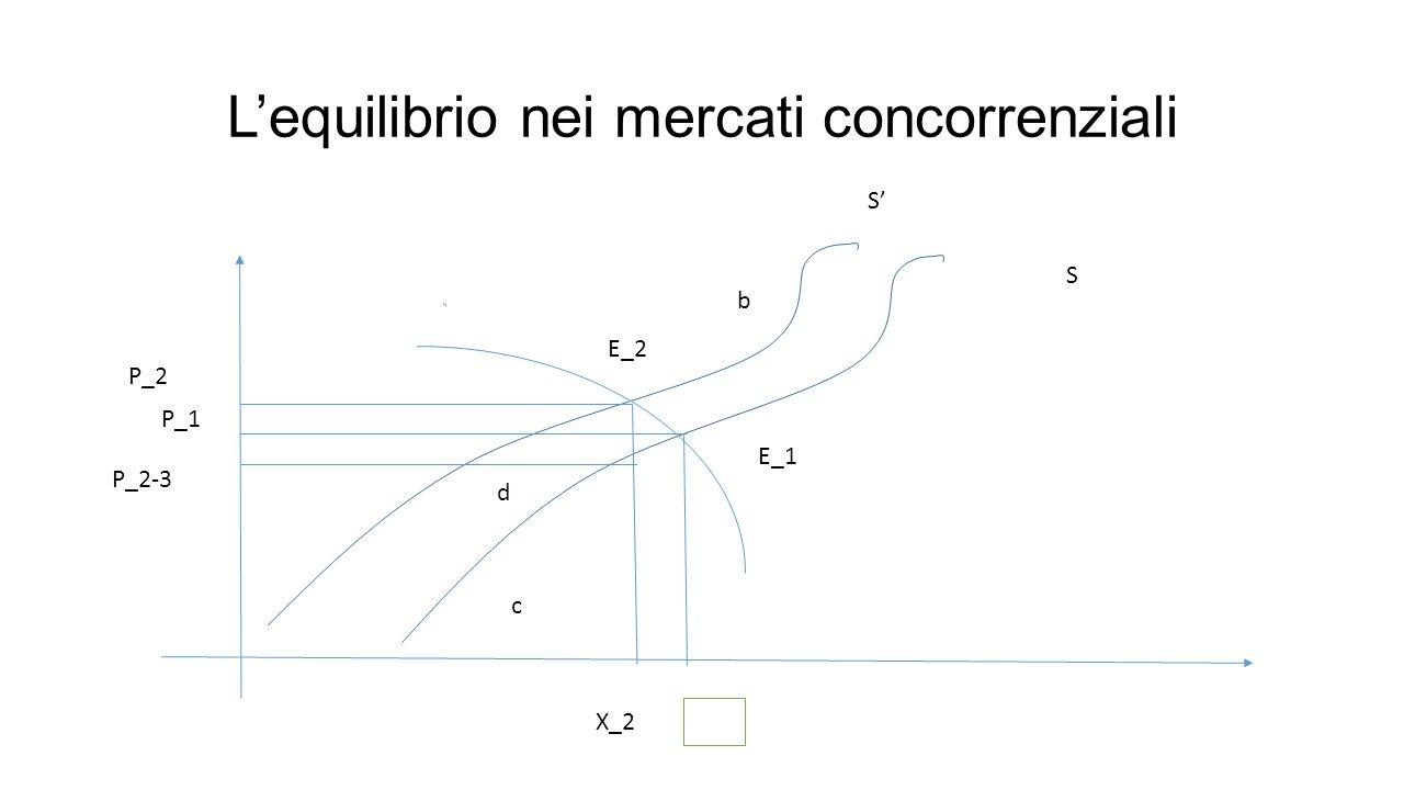 L'equilibrio nei mercati concorrenziali d c b S' S E_2 E_1 P_2 P_1 P_2-3 X_2