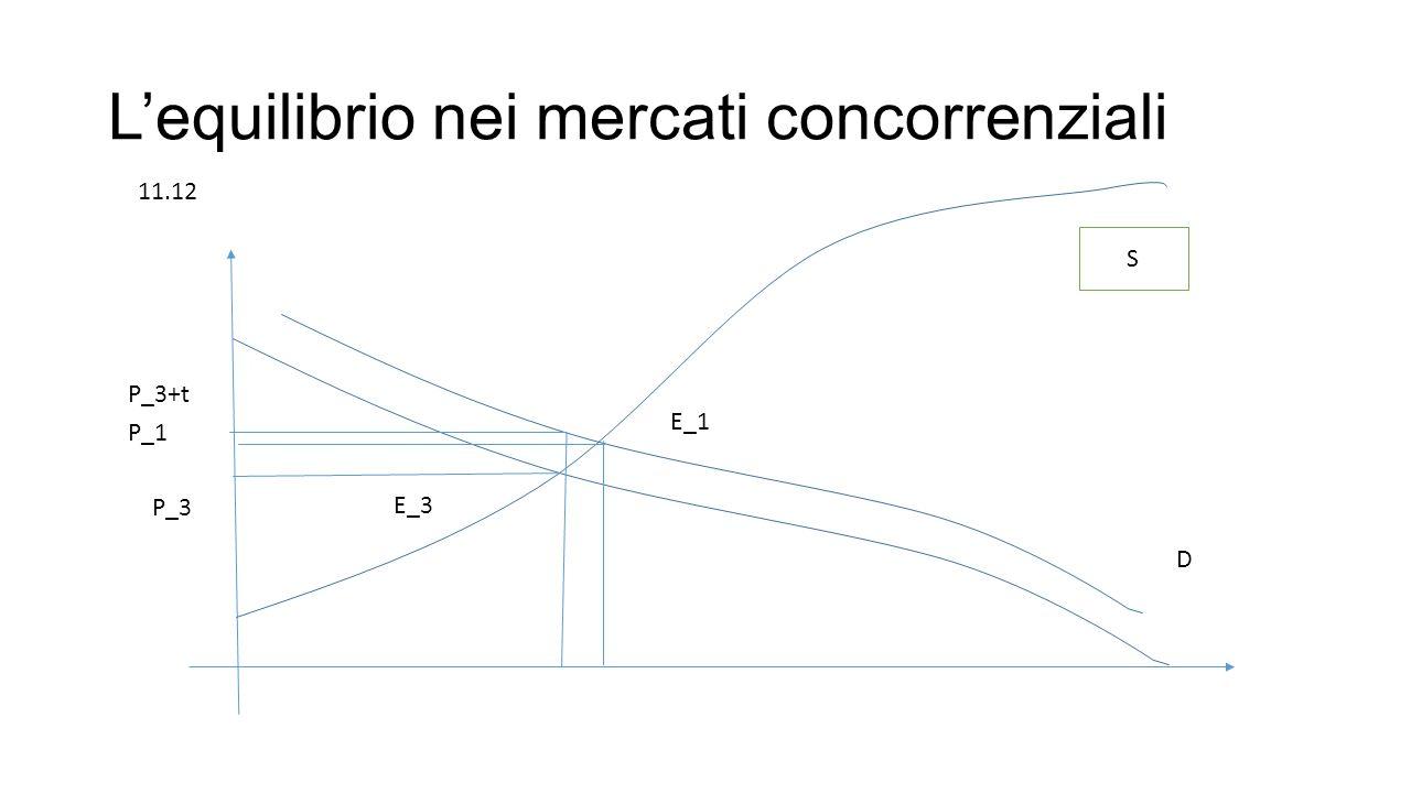 L'equilibrio nei mercati concorrenziali P_3+t P_1 P_3 E_1 E_3 S D 11.12