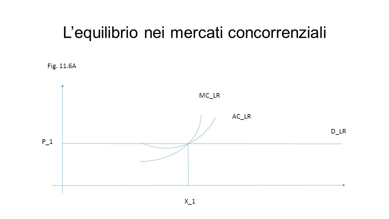 L'equilibrio nei mercati concorrenziali Fig. 11.6A MC_LR AC_LR D_LR X_1 P_1