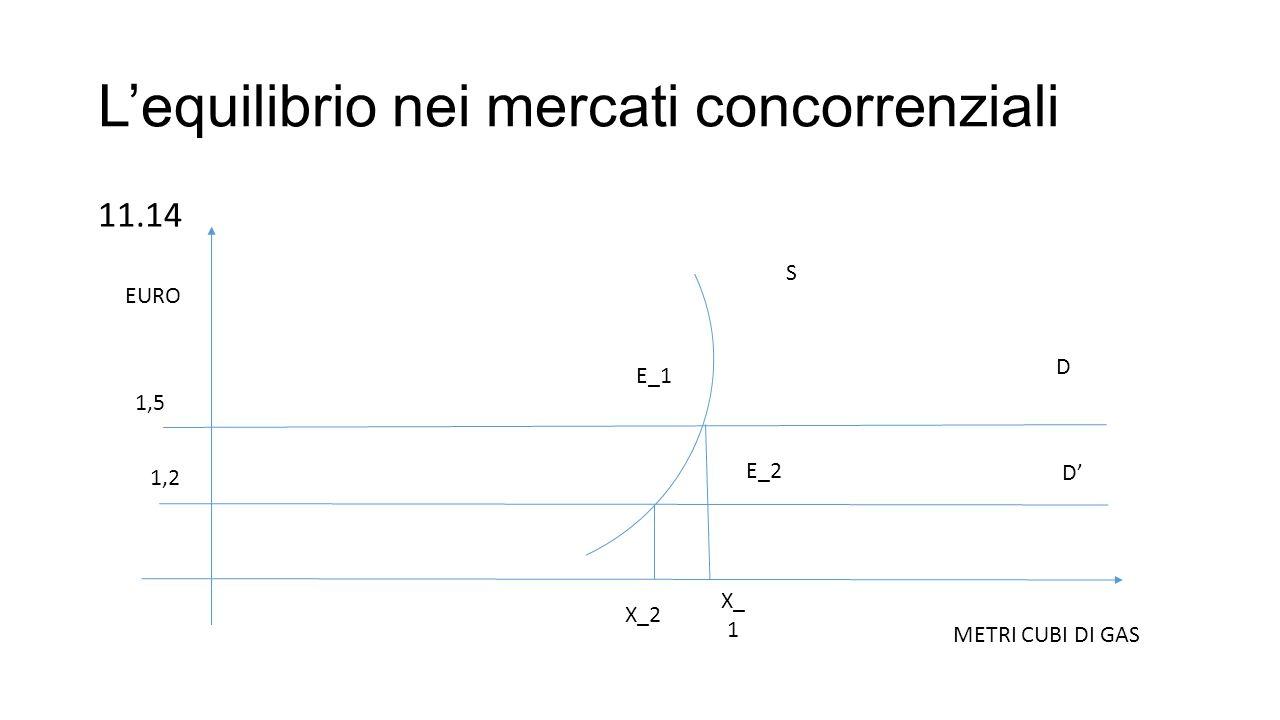 L'equilibrio nei mercati concorrenziali 11.14 E_1 E_2 1,5 1,2 X_2 X_ 1 S D D' METRI CUBI DI GAS EURO