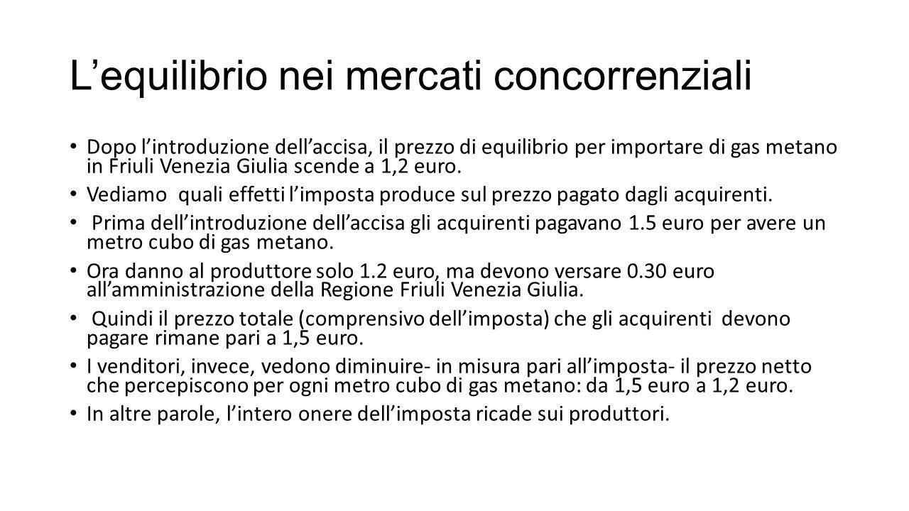 L'equilibrio nei mercati concorrenziali Dopo l'introduzione dell'accisa, il prezzo di equilibrio per importare di gas metano in Friuli Venezia Giulia scende a 1,2 euro.