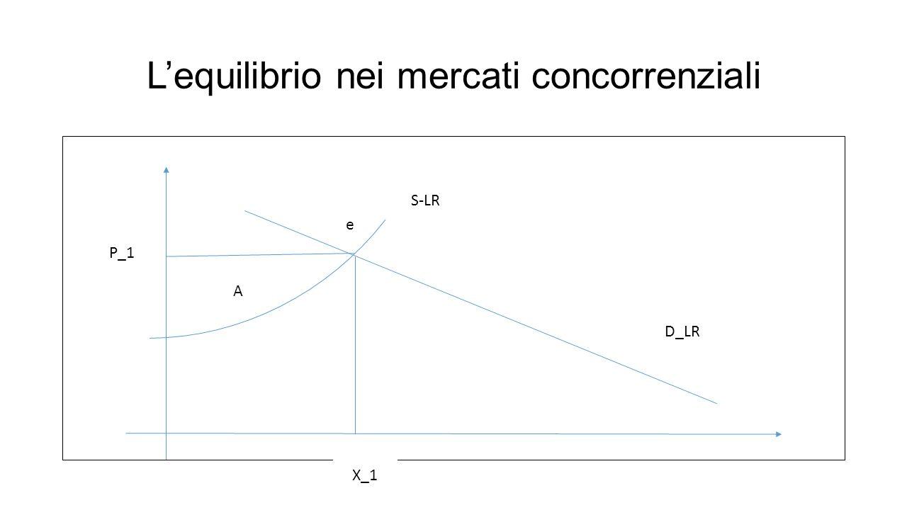L'equilibrio nei mercati concorrenziali S-LR D_LR e X_1 P_1 A