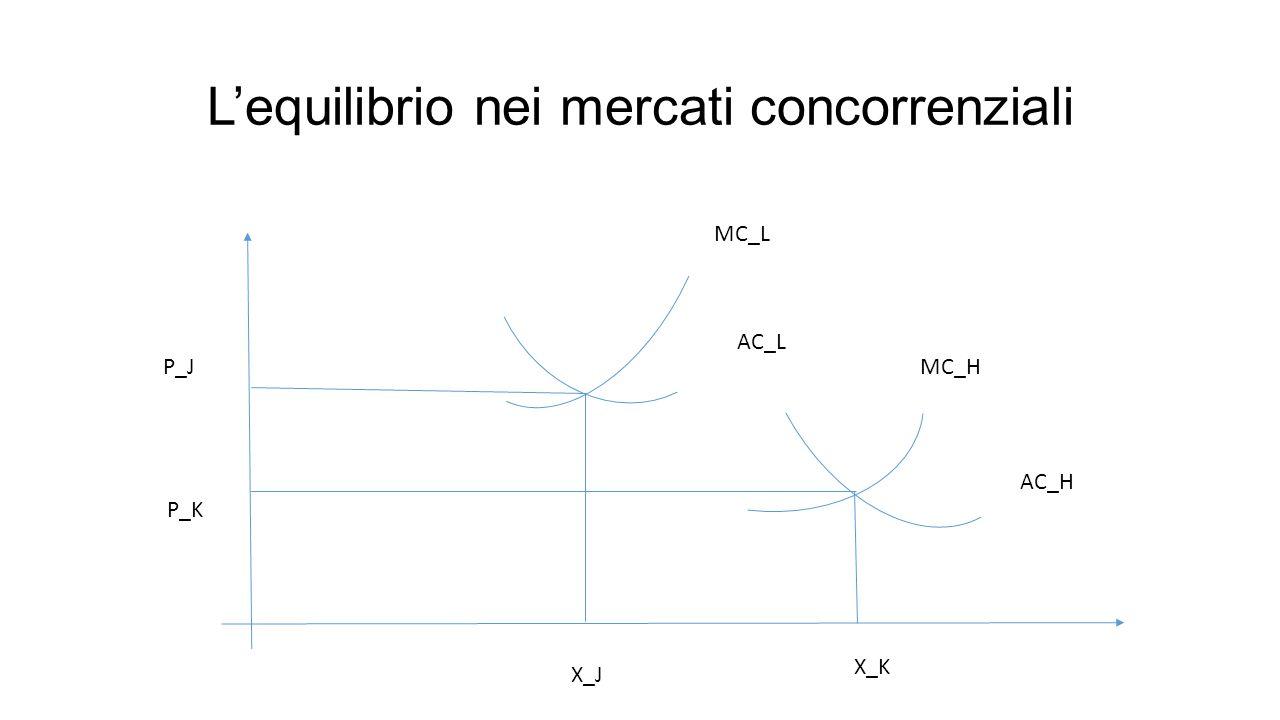 L'equilibrio nei mercati concorrenziali MC_L AC_L MC_H AC_H X_J X_K P_J P_K