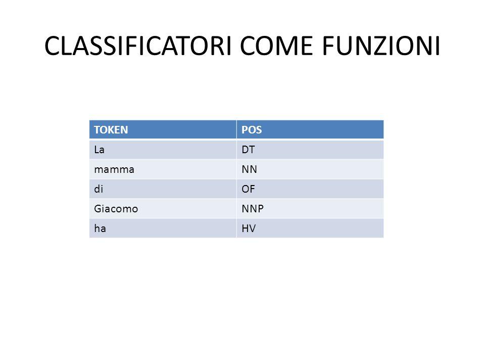 CLASSIFICAZIONE: Spam, non-spam Classification Discrete valued output (0 or 1) Spam.