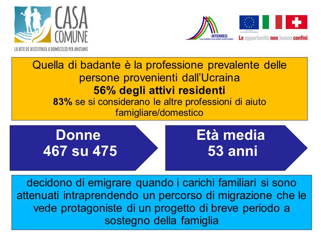 Quella di badante è la professione prevalente delle persone provenienti dall'Ucraina 56% degli attivi residenti 83% se si considerano le altre profess