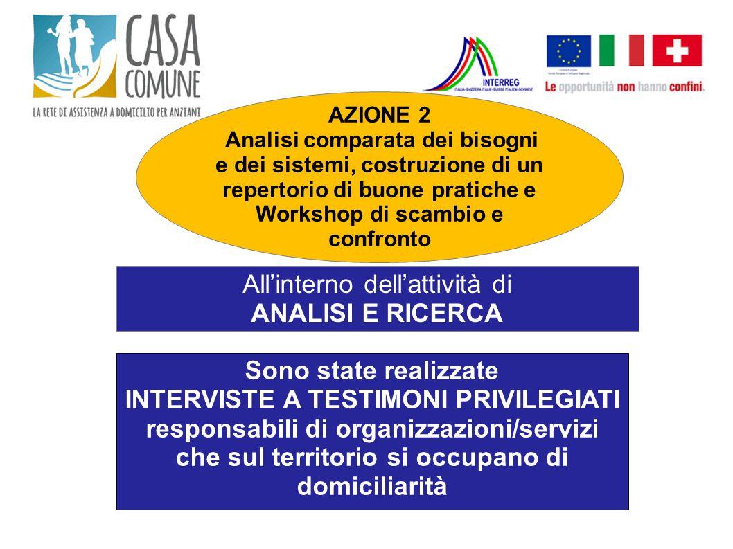 AZIONE 2 Analisi comparata dei bisogni e dei sistemi, costruzione di un repertorio di buone pratiche e Workshop di scambio e confronto All'interno del
