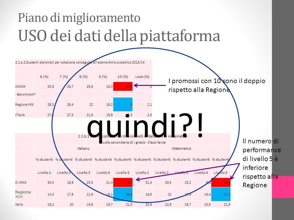 Piano di miglioramento USO dei dati della piattaforma 2.1.a.2 Studenti diplomati per votazione conseguita all'esame Anno scolastico 2013/14 6 (%)7 (%)