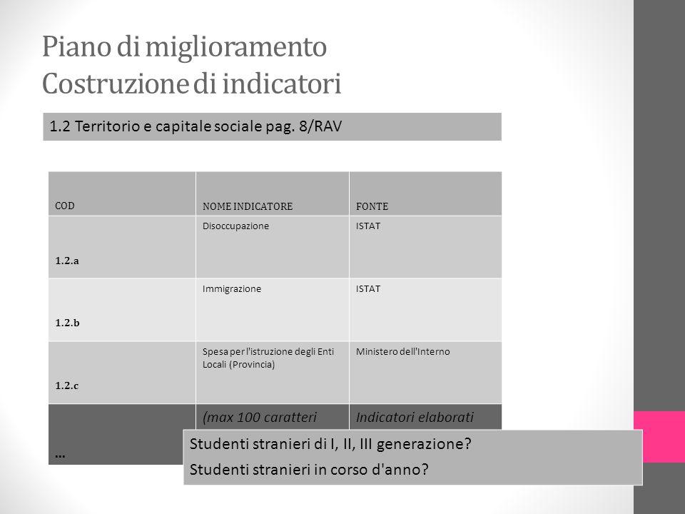 Piano di miglioramento Costruzione di indicatori 1.2 Territorio e capitale sociale pag. 8/RAV COD NOME INDICATOREFONTE 1.2.a DisoccupazioneISTAT 1.2.b