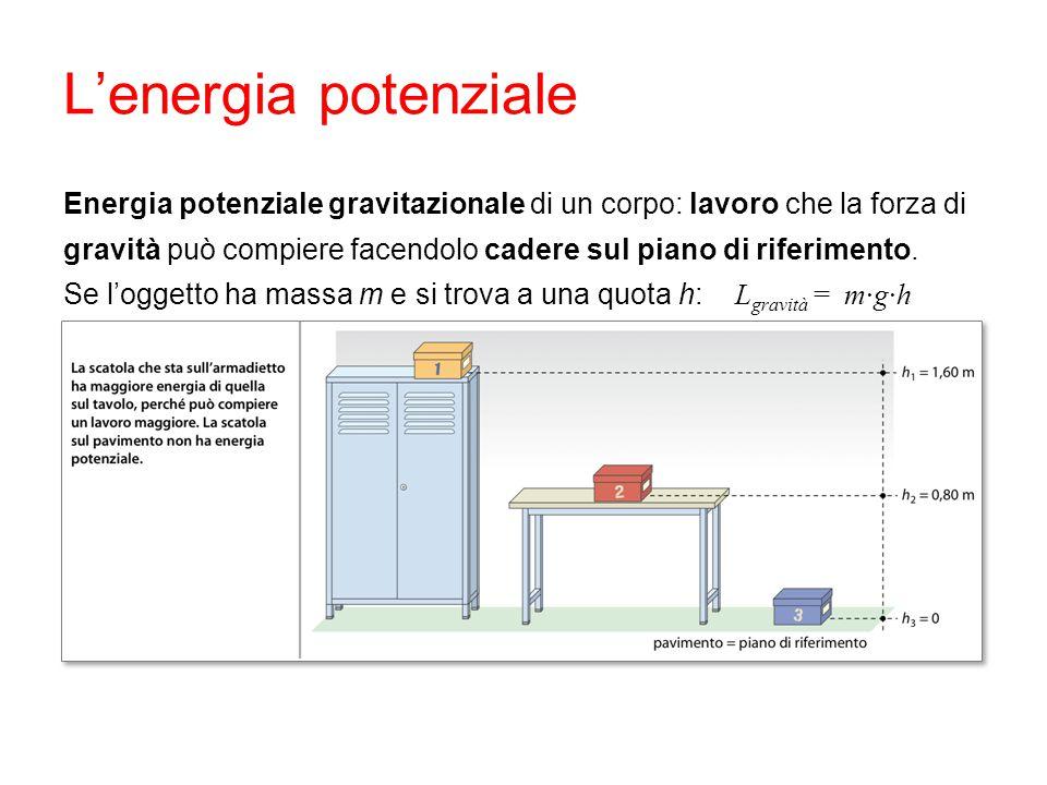 L'energia potenziale Energia potenziale gravitazionale di un corpo: lavoro che la forza di gravità può compiere facendolo cadere sul piano di riferime