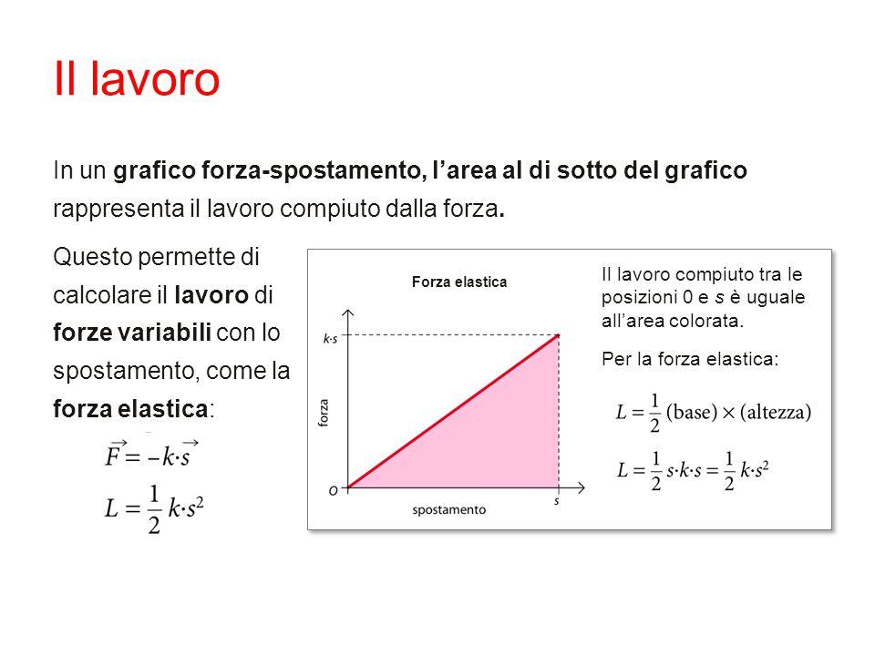 Il lavoro In un grafico forza-spostamento, l'area al di sotto del grafico rappresenta il lavoro compiuto dalla forza. Il lavoro compiuto tra le posizi