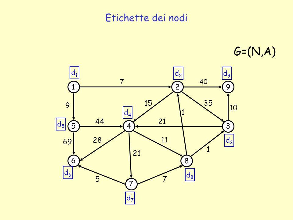 Etichette dei nodi 1 5 6 4 7 2 3 8 9 69 44 7 1 35 G=(N,A) 5 7 1 21 15 11 28 9 40 10 21 d1d1 d2d2 d9d9 d5d5 d6d6 d7d7 d8d8 d3d3 d4d4
