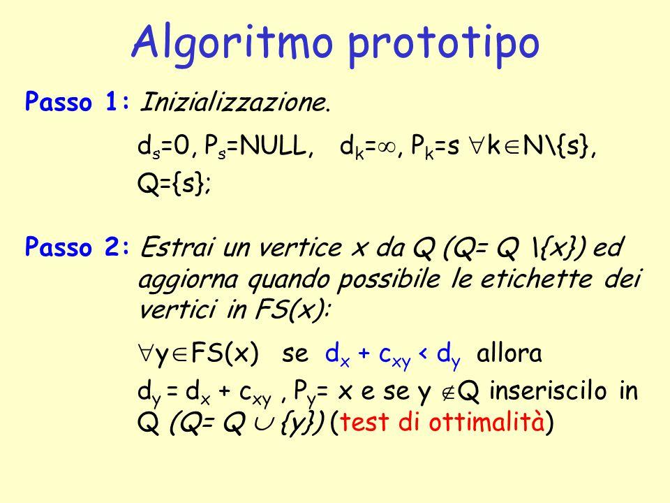 Algoritmo prototipo Passo 1: Inizializzazione. d s =0, P s =NULL, d k = , P k =s  k  N\{s}, Q={s}; Passo 2: Estrai un vertice x da Q (Q= Q \{x}) ed